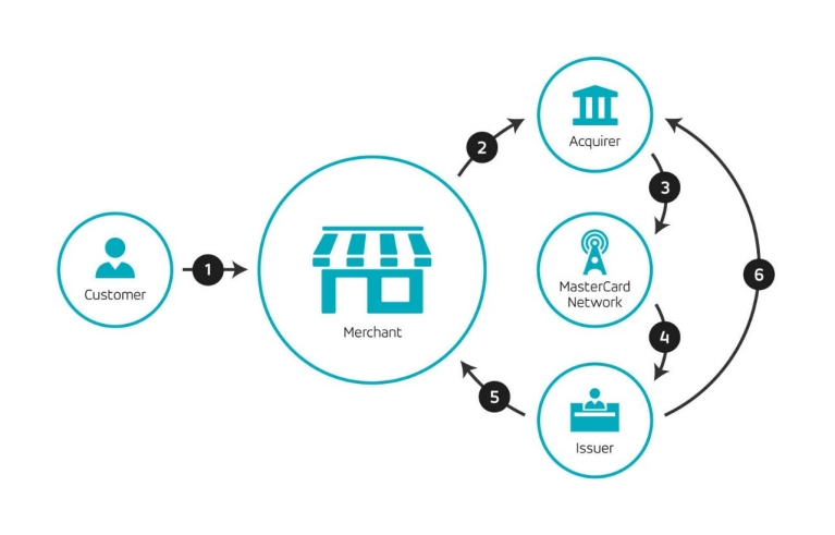 Blockchain for banking system