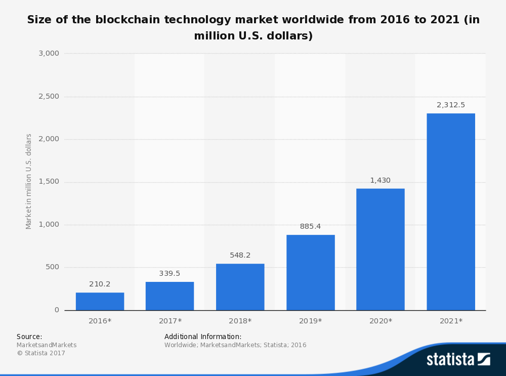 Size of Blockchain technology market worldwide